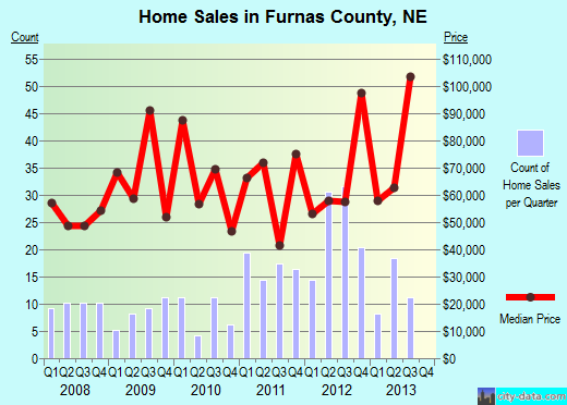 Furnas County,NE real estate house value trend