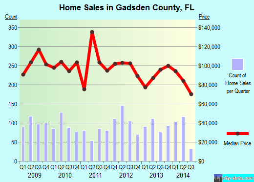 Gadsden County,FL real estate house value trend