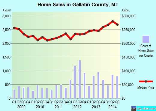Gallatin County,MT real estate house value trend