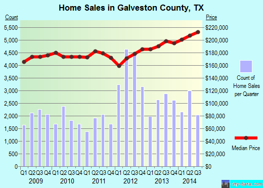 Galveston County,TX real estate house value trend