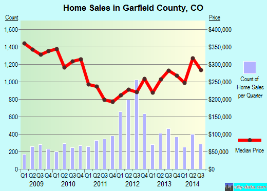 Garfield County,CO real estate house value trend