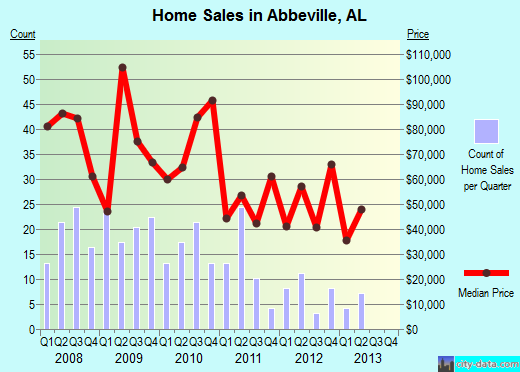 Abbeville,AL real estate house value index trend