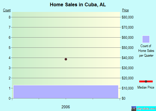 Cuba,AL real estate house value index trend