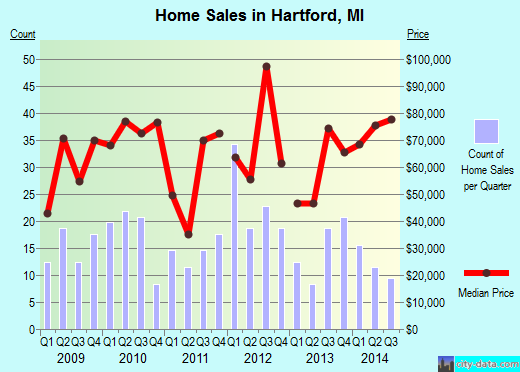 Hartford,MI real estate house value index trend