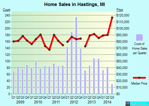 Hastings,MI real estate house value index trend
