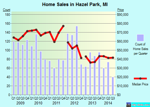 Hazel Park,MI real estate house value index trend