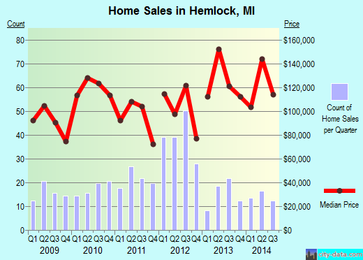 Hemlock,MI real estate house value index trend