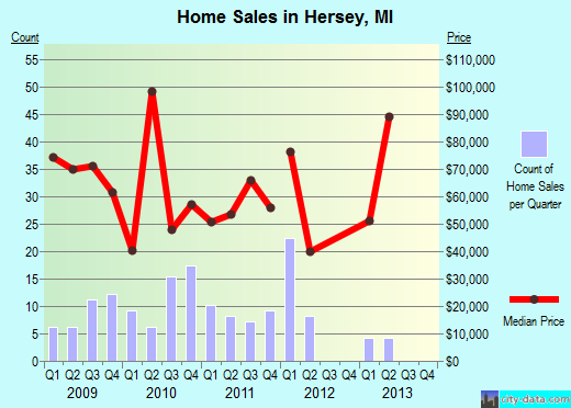Hersey,MI real estate house value index trend