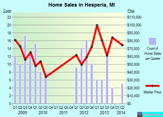Hesperia,MI index of house prices