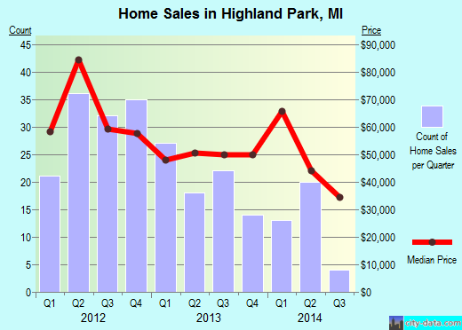 Highland Park,MI real estate house value index trend