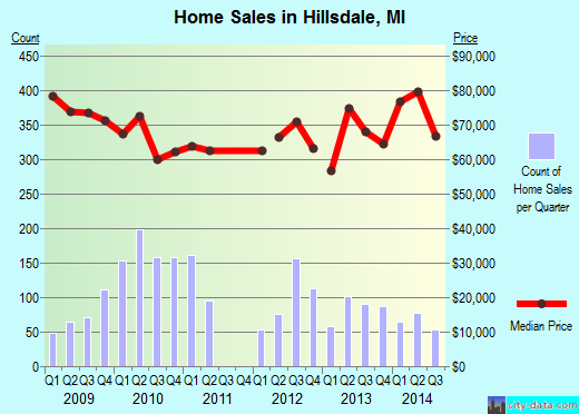 Hillsdale,MI real estate house value index trend