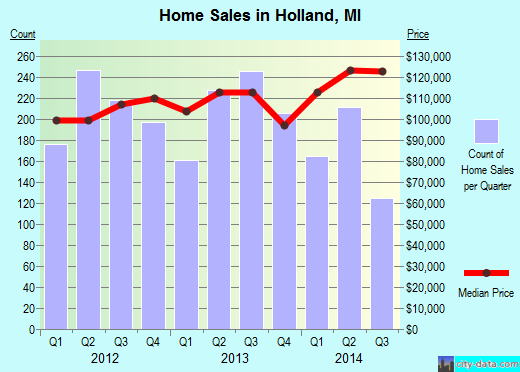 Holland,MI real estate house value index trend