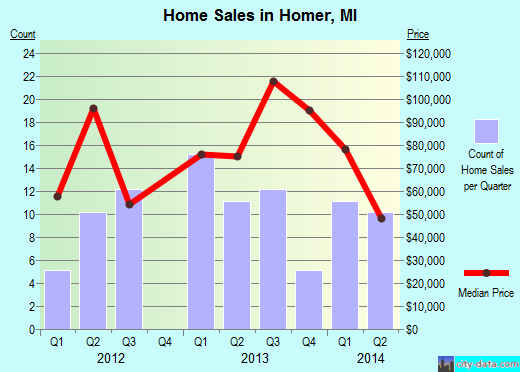 Homer,MI real estate house value index trend