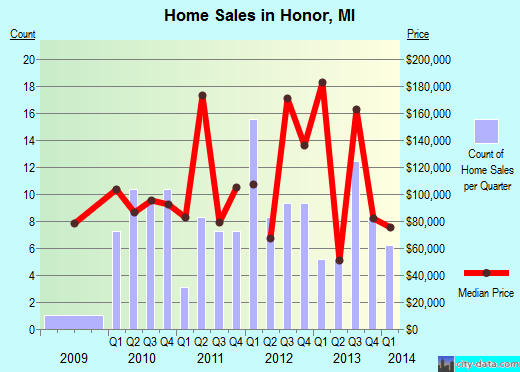 Honor,MI real estate house value index trend