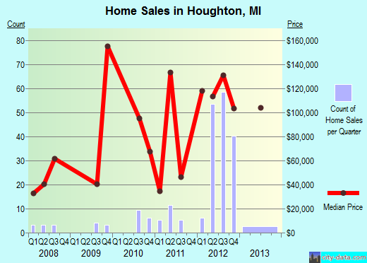 Houghton,MI real estate house value index trend