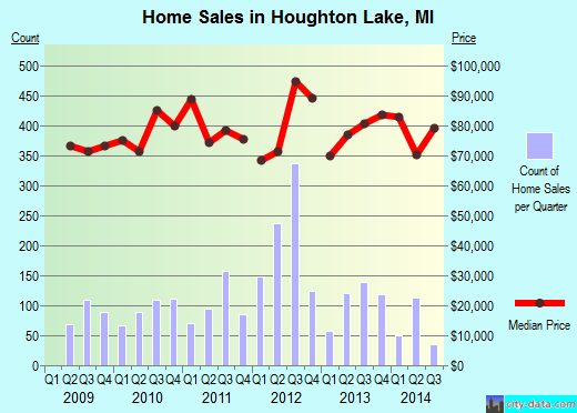 Houghton Lake,MI real estate house value index trend