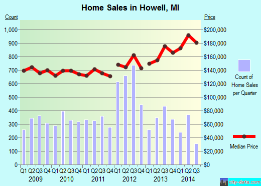 Howell,MI real estate house value index trend