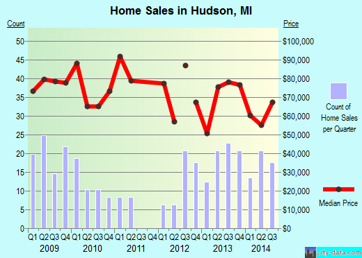 Hudson,MI real estate house value index trend