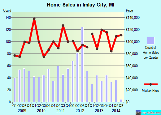 Imlay City,MI real estate house value index trend