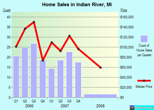Indian River,MI real estate house value index trend