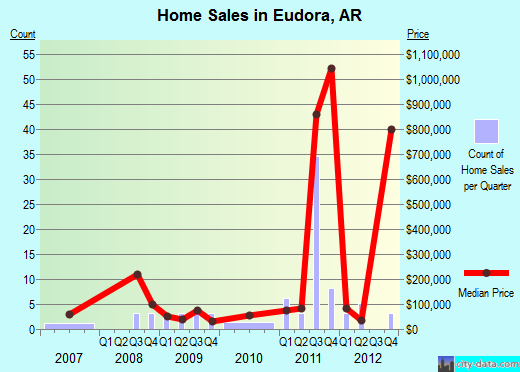 Eudora,AR real estate house value index trend