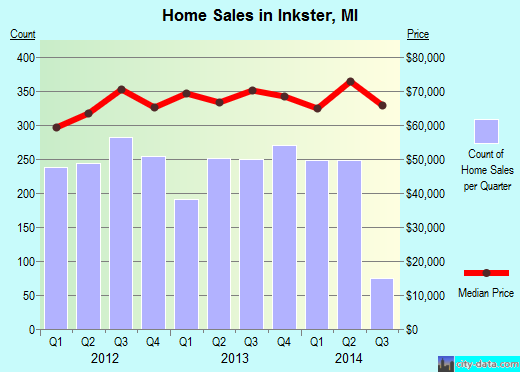 Inkster,MI real estate house value index trend