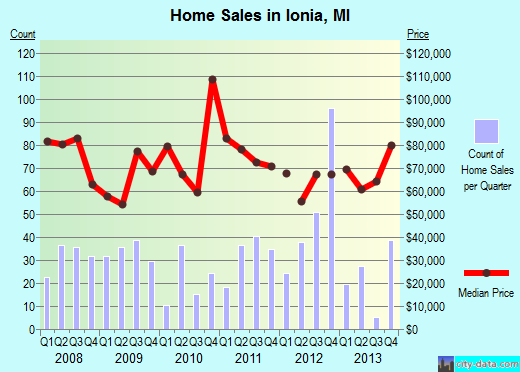 Ionia,MI real estate house value index trend