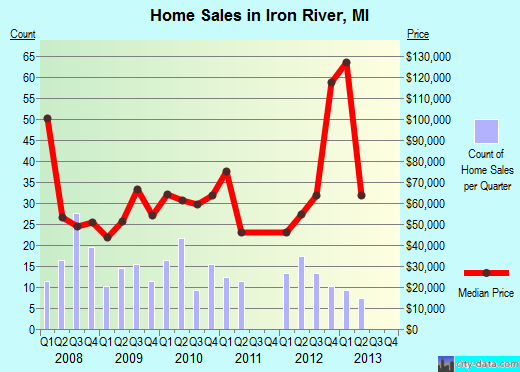 Iron River,MI real estate house value index trend