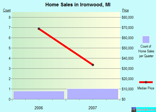 Ironwood,MI real estate house value index trend