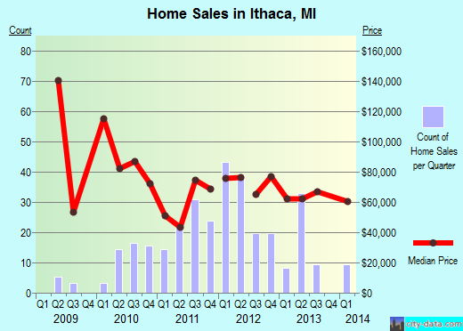 Ithaca,MI real estate house value index trend