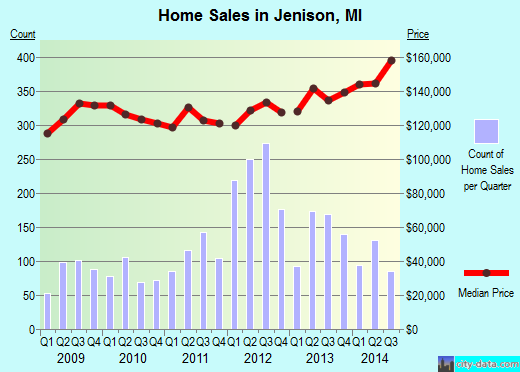 Jenison,MI real estate house value index trend