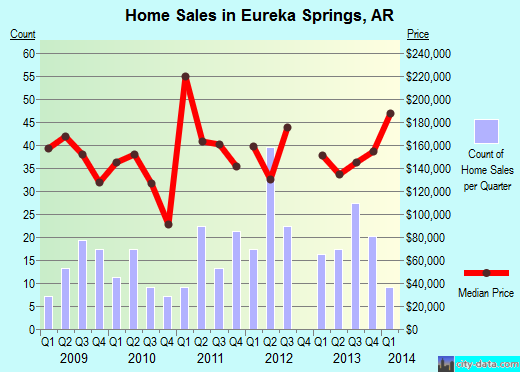 Eureka Springs,AR real estate house value index trend