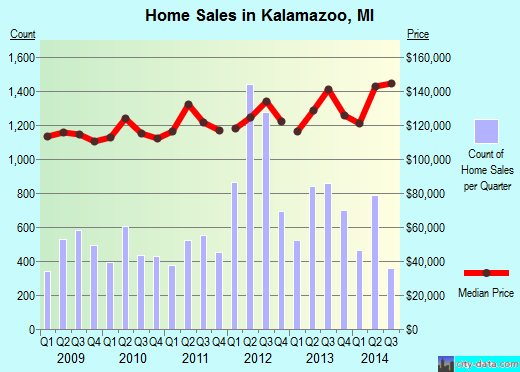 Kalamazoo,MI real estate house value index trend