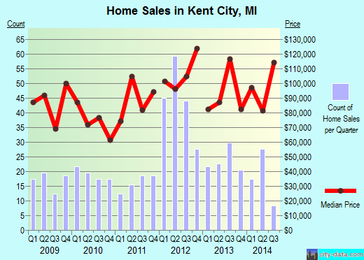 Kent City,MI real estate house value index trend