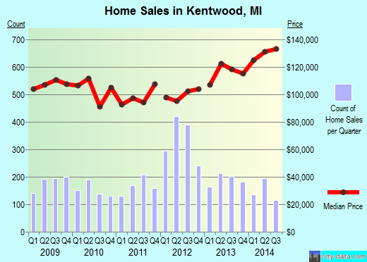 Kentwood,MI index of house prices