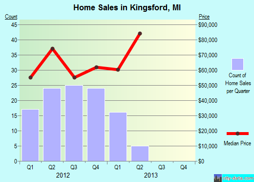 Kingsford,MI real estate house value index trend
