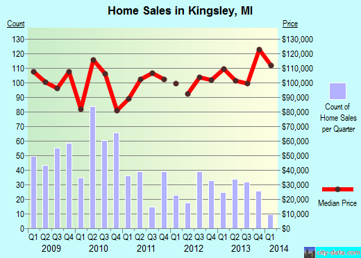 Kingsley,MI real estate house value index trend