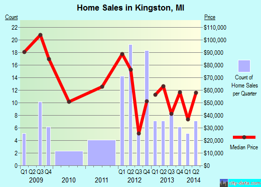Kingston,MI real estate house value index trend