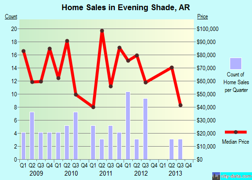 Evening Shade,AR real estate house value index trend