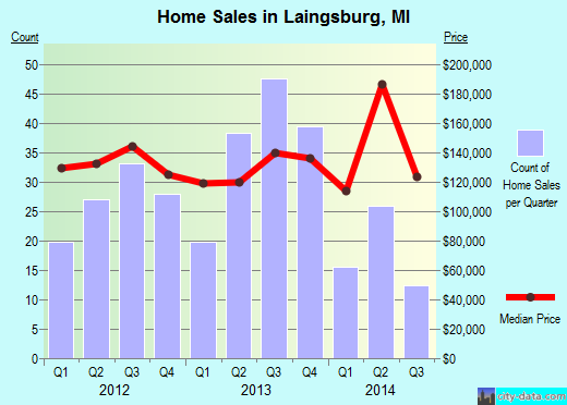 Laingsburg,MI real estate house value index trend