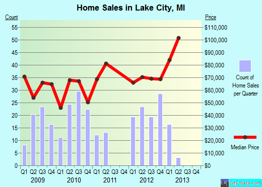 Lake City,MI real estate house value index trend