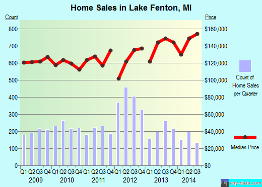 Lake Fenton,MI real estate house value index trend