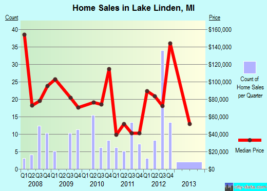 Lake Linden,MI real estate house value index trend