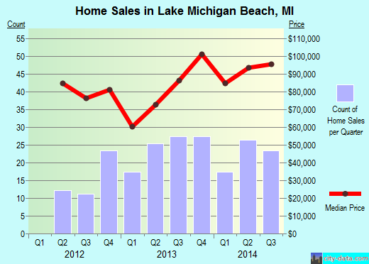 Lake Michigan Beach,MI real estate house value index trend