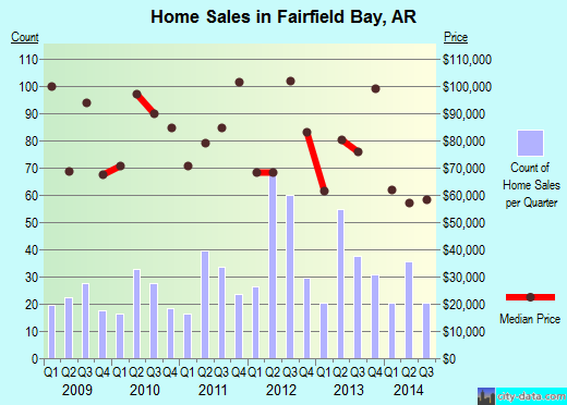 Fairfield Bay,AR real estate house value index trend