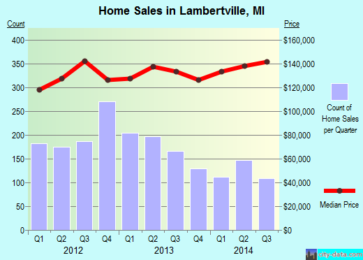 Lambertville,MI real estate house value index trend