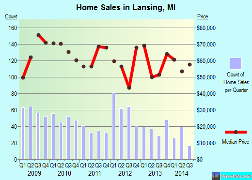 Lansing,MI real estate house value index trend