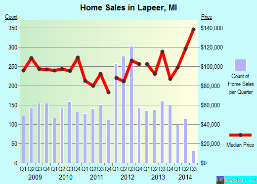 Lapeer,MI real estate house value index trend