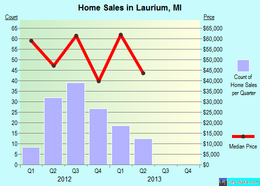 Laurium,MI real estate house value index trend