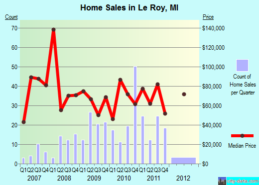 Le Roy,MI real estate house value index trend